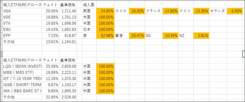 エクセルでは1つずつのETFに対して、「どの国の比率になっているか?」を上位から書き出しています。