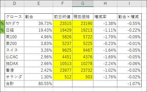 グロース全体の構成国比率