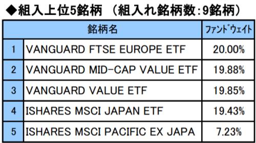 グロース、インカムのETF組入銘柄リストと組入国の比率