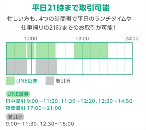 夜間取引もあり(17:00~21:00)