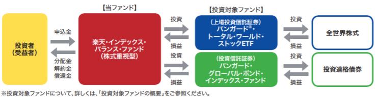 [アクティブコース] 楽天・インデックス・バランス・ファンド(株式重視型)