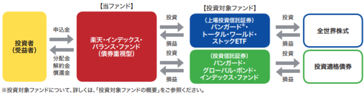[バランスコース] 楽天・インデックス・バランス・ファンド(債券重視型)
